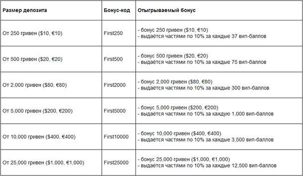 бонусы с отыгрышами для новичков на ПокерМатч
